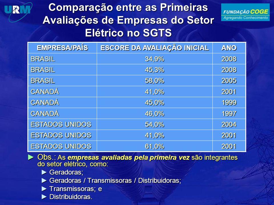 Comparação entre as Primeiras Avaliações de Empresas do Setor Elétrico no SGTS Obs.: As empresas avaliadas pela primeira vez são integrantes do setor