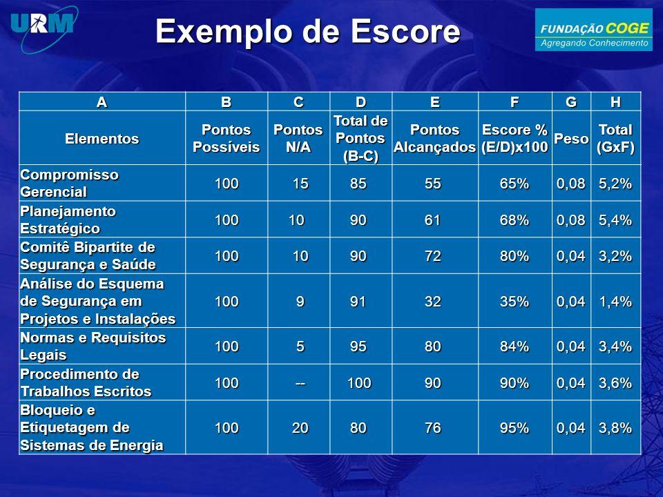 Exemplo de Escore ABCDEFGH Elementos Pontos Possíveis Pontos N/A Total de Pontos (B-C) Pontos Alcançados Escore % (E/D)x100 Peso Total (GxF) Compromis