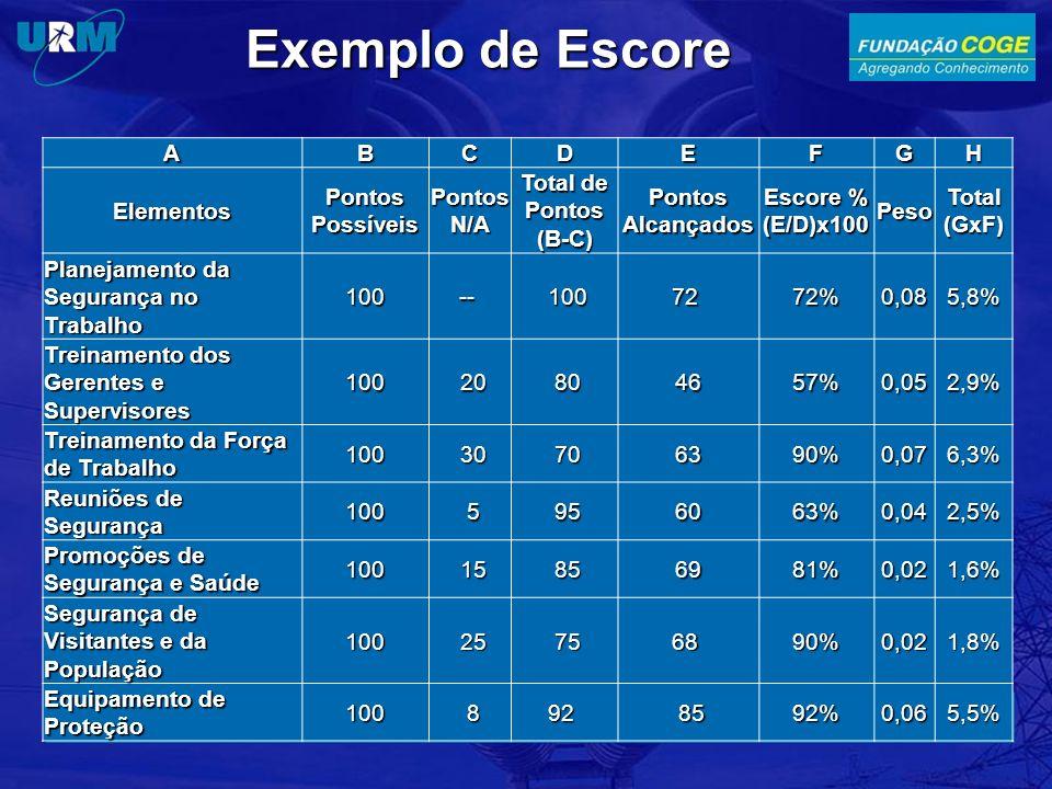 Exemplo de Escore ABCDEFGH Elementos Pontos Possíveis Pontos N/A Total de Pontos (B-C) Pontos Alcançados Escore % (E/D)x100 Peso Total (GxF) Planejamento da Segurança no Trabalho 100-- 10072 72%0,085,8% Treinamento dos Gerentes e Supervisores 100 20 804657%0,052,9% Treinamento da Força de Trabalho 100 30 706390%0,076,3% Reuniões de Segurança 100 5 956063%0,042,5% Promoções de Segurança e Saúde 100 15 856981%0,021,6% Segurança de Visitantes e da População 100 25 7568 90%0,021,8% Equipamento de Proteção 100 892 8592%0,065,5%