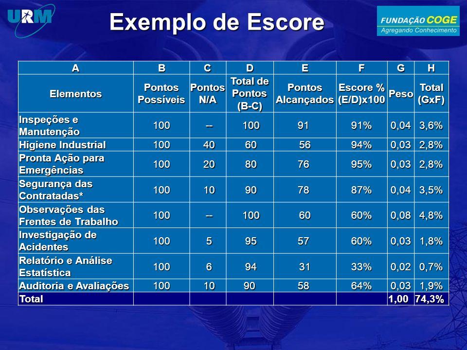 Exemplo de Escore ABCDEFGH Elementos Pontos Possíveis Pontos N/A Total de Pontos (B-C) Pontos Alcançados Escore % (E/D)x100 Peso Total (GxF) Inspeções