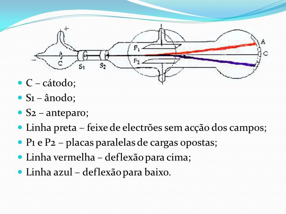 C – cátodo; S1 – ânodo; S2 – anteparo; Linha preta – feixe de electrões sem acção dos campos; P1 e P2 – placas paralelas de cargas opostas; Linha vermelha – deflexão para cima; Linha azul – deflexão para baixo.