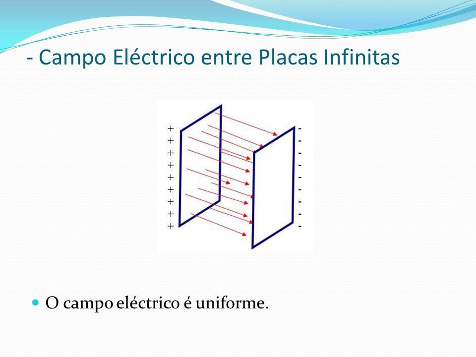 O campo eléctrico é uniforme. - Campo Eléctrico entre Placas Infinitas