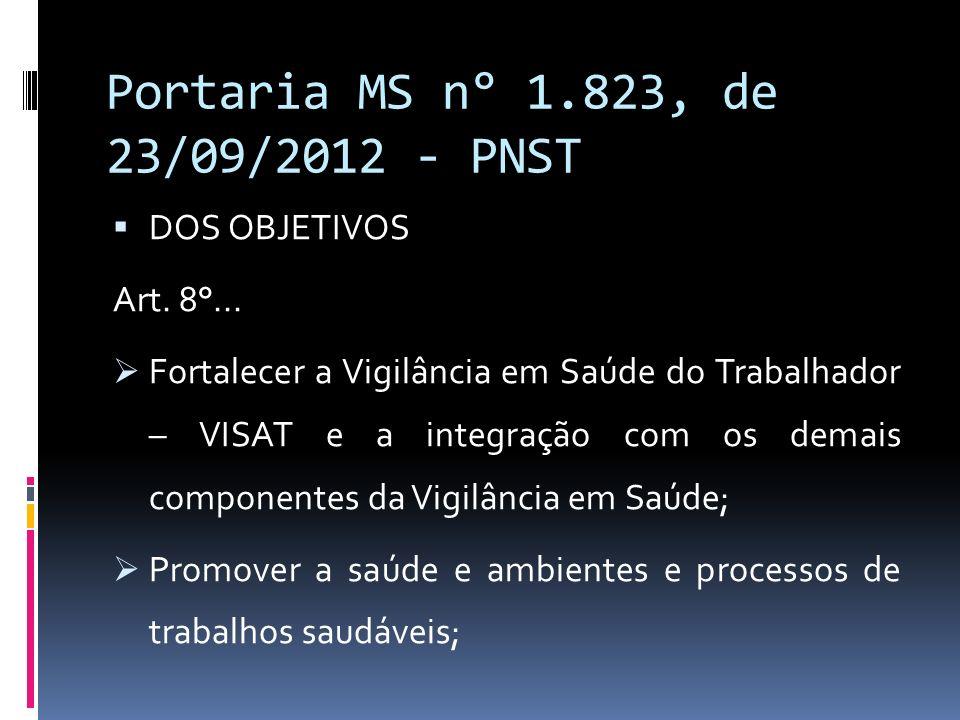 Portaria MS n° 1.823, de 23/09/2012 - PNST DOS OBJETIVOS Art. 8°... Fortalecer a Vigilância em Saúde do Trabalhador – VISAT e a integração com os dema