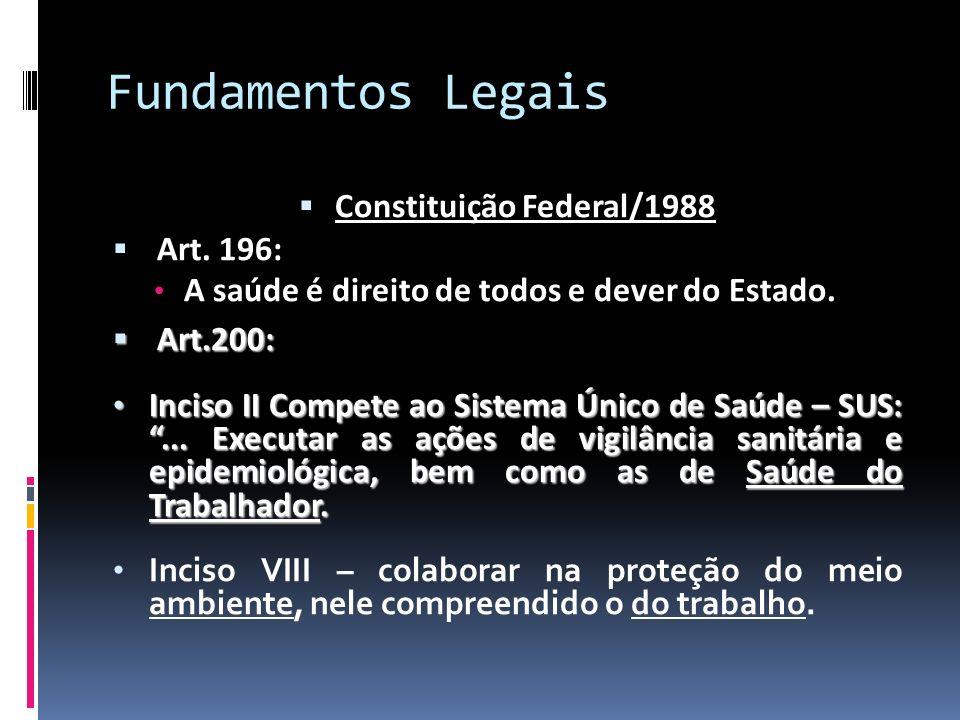 Fundamentos Legais Constituição Federal/1988 Art. 196: A saúde é direito de todos e dever do Estado. Art.200: Art.200: Inciso II Compete ao Sistema Ún