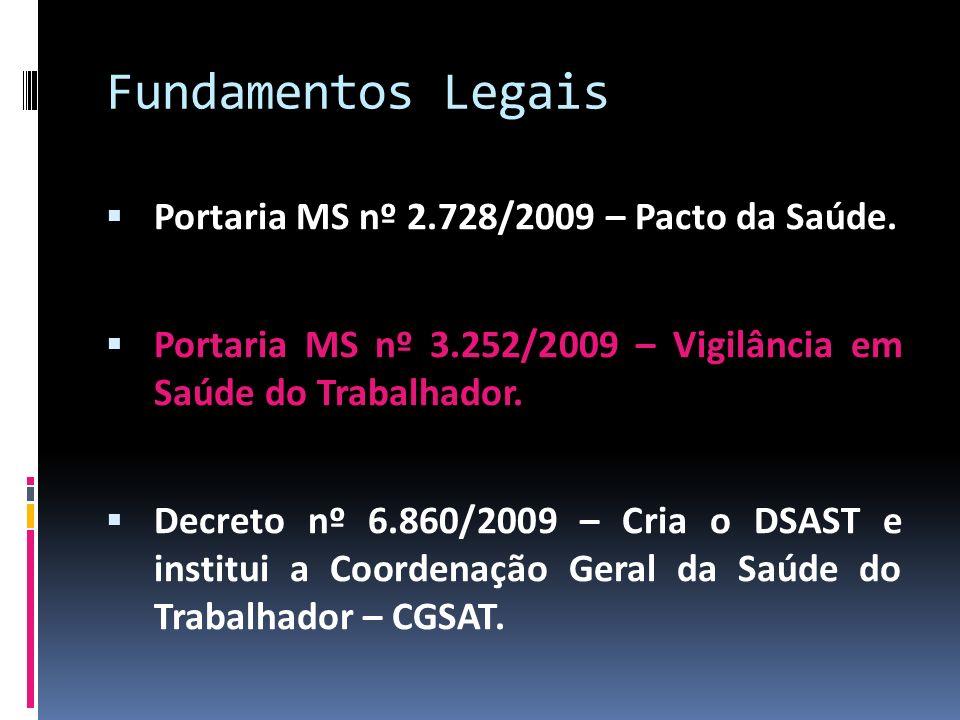 Fundamentos Legais Portaria MS nº 2.728/2009 – Pacto da Saúde. Portaria MS nº 3.252/2009 – Vigilância em Saúde do Trabalhador. Decreto nº 6.860/2009 –