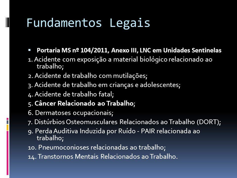 Fundamentos Legais Portaria MS nº 104/2011, Anexo III, LNC em Unidades Sentinelas 1. Acidente com exposição a material biológico relacionado ao trabal