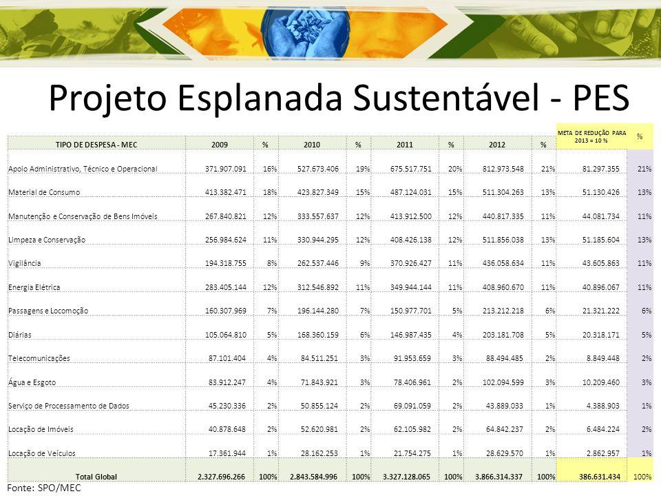 Projeto Esplanada Sustentável - PES META DE REDUÇÃO PARA 2013 = 10 % % TIPO DE DESPESA - MEC2009%2010%2011%2012% Apoio Administrativo, Técnico e Opera