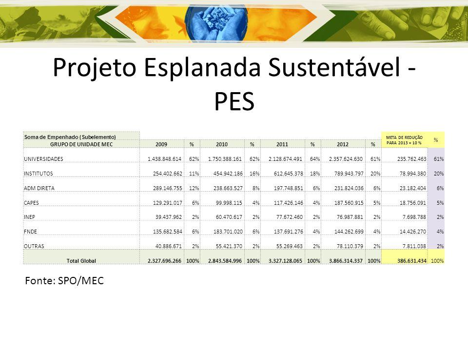 Projeto Esplanada Sustentável - PES Soma de Empenhado (Subelemento) META DE REDUÇÃO PARA 2013 = 10 % % GRUPO DE UNIDADE MEC2009%2010%2011%2012% UNIVERSIDADES 1.438.848.61462% 1.750.388.16162% 2.128.674.49164% 2.357.624.63061% 235.762.46361% INSTITUTOS 254.402.66211% 454.942.18616% 612.645.37818% 789.943.79720% 78.994.38020% ADM DIRETA 289.146.75512% 238.663.5278% 197.748.8516% 231.824.0366% 23.182.4046% CAPES 129.291.0176% 99.998.1154% 117.426.1464% 187.560.9155% 18.756.0915% INEP 39.437.9622% 60.470.6172% 77.672.4602% 76.987.8812% 7.698.7882% FNDE 135.682.5846% 183.701.0206% 137.691.2764% 144.262.6994% 14.426.2704% OUTRAS 40.886.6712% 55.421.3702% 55.269.4632% 78.110.3792% 7.811.0382% Total Global 2.327.696.266100% 2.843.584.996100% 3.327.128.065100% 3.866.314.337100% 386.631.434100% Fonte: SPO/MEC