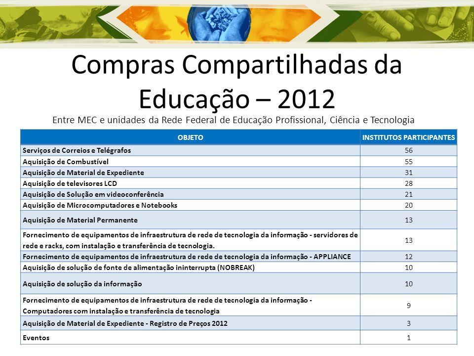 Compras Compartilhadas da Educação – 2012 Entre MEC e unidades da Rede Federal de Educação Profissional, Ciência e Tecnologia OBJETOINSTITUTOS PARTICI