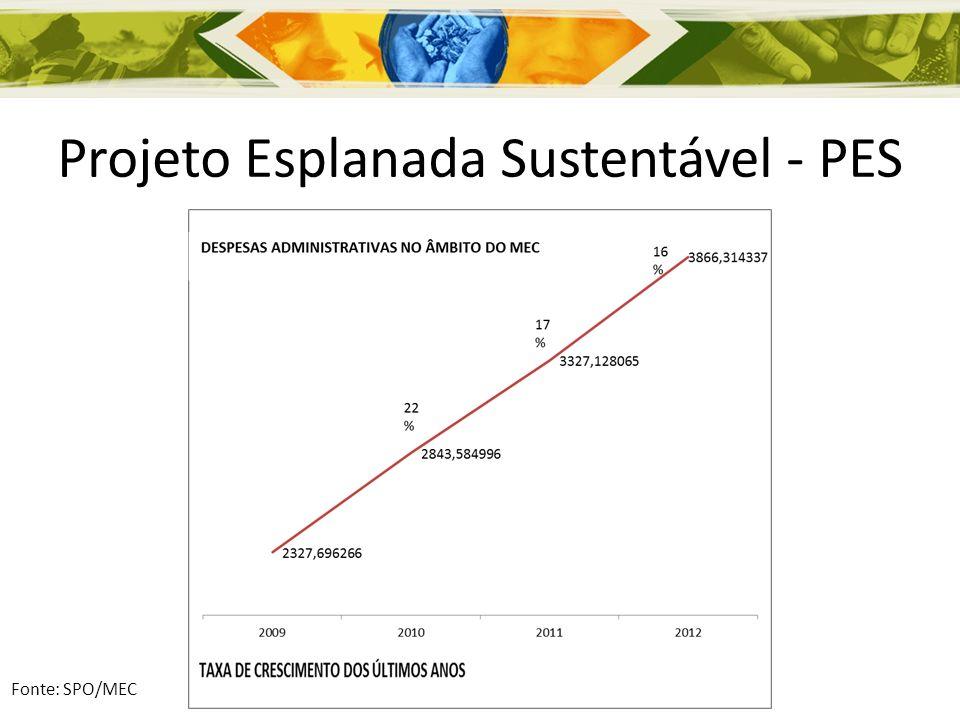 Projeto Esplanada Sustentável - PES META DE REDUÇÃO PARA 2013 = 10 % % TIPO DE DESPESA - MEC2009%2010%2011%2012% Apoio Administrativo, Técnico e Operacional 371.907.09116% 527.673.40619% 675.517.75120% 812.973.54821% 81.297.35521% Material de Consumo 413.382.47118% 423.827.34915% 487.124.03115% 511.304.26313% 51.130.42613% Manutenção e Conservação de Bens Imóveis 267.840.82112% 333.557.63712% 413.912.50012% 440.817.33511% 44.081.73411% Limpeza e Conservação 256.984.62411% 330.944.29512% 408.426.13812% 511.856.03813% 51.185.60413% Vigilância 194.318.7558% 262.537.4469% 370.926.42711% 436.058.63411% 43.605.86311% Energia Elétrica 283.405.14412% 312.546.89211% 349.944.14411% 408.960.67011% 40.896.06711% Passagens e Locomoção 160.307.9697% 196.144.2807% 150.977.7015% 213.212.2186% 21.321.2226% Diárias 105.064.8105% 168.360.1596% 146.987.4354% 203.181.7085% 20.318.1715% Telecomunicações 87.101.4044% 84.511.2513% 91.953.6593% 88.494.4852% 8.849.4482% Água e Esgoto 83.912.2474% 71.843.9213% 78.406.9612% 102.094.5993% 10.209.4603% Serviço de Processamento de Dados 45.230.3362% 50.855.1242% 69.091.0592% 43.889.0331% 4.388.9031% Locação de Imóveis 40.878.6482% 52.620.9812% 62.105.9822% 64.842.2372% 6.484.2242% Locação de Veículos 17.361.9441% 28.162.2531% 21.754.2751% 28.629.5701% 2.862.9571% Total Global 2.327.696.266100% 2.843.584.996100% 3.327.128.065100% 3.866.314.337100% 386.631.434100% Fonte: SPO/MEC