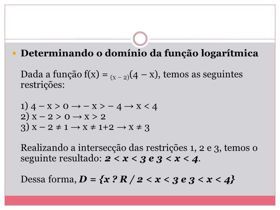 Determinando o domínio da função logarítmica Dada a função f(x) = (x – 2) (4 – x), temos as seguintes restrições: 1) 4 – x > 0 – x > – 4 x 0 x > 2 3)