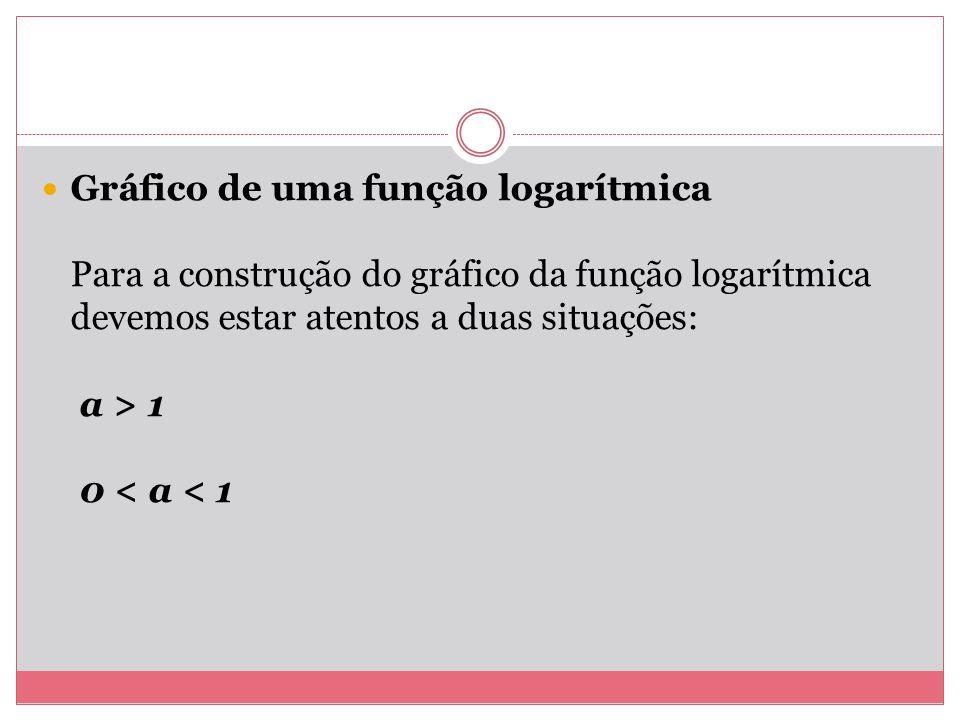 Gráfico de uma função logarítmica Para a construção do gráfico da função logarítmica devemos estar atentos a duas situações: a > 1 0 < a < 1