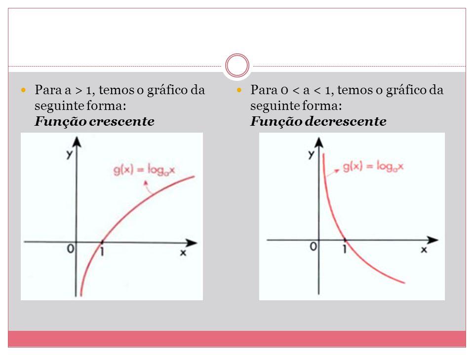 Para a > 1, temos o gráfico da seguinte forma: Função crescente Para 0 < a < 1, temos o gráfico da seguinte forma: Função decrescente