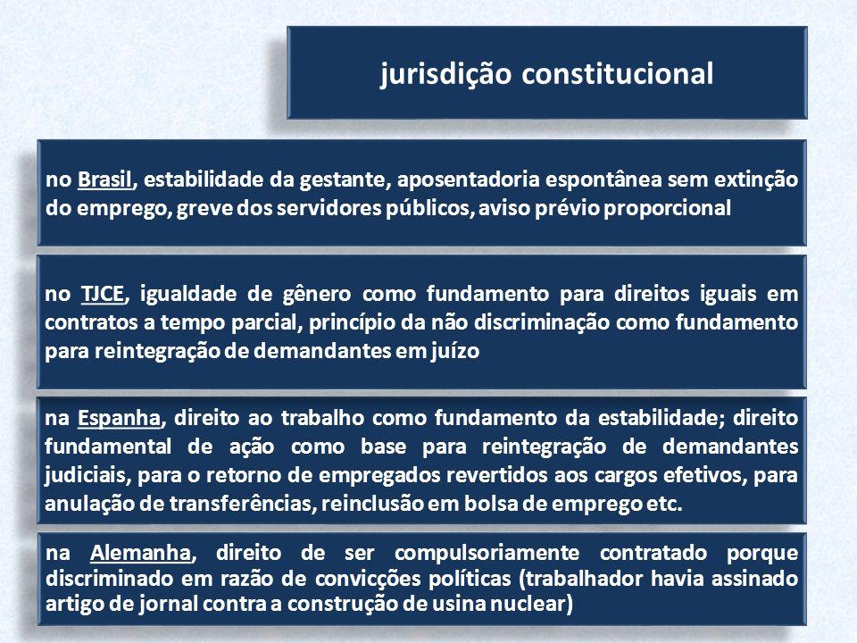jurisdição constitucional no Brasil, estabilidade da gestante, aposentadoria espontânea sem extinção do emprego, greve dos servidores públicos, aviso