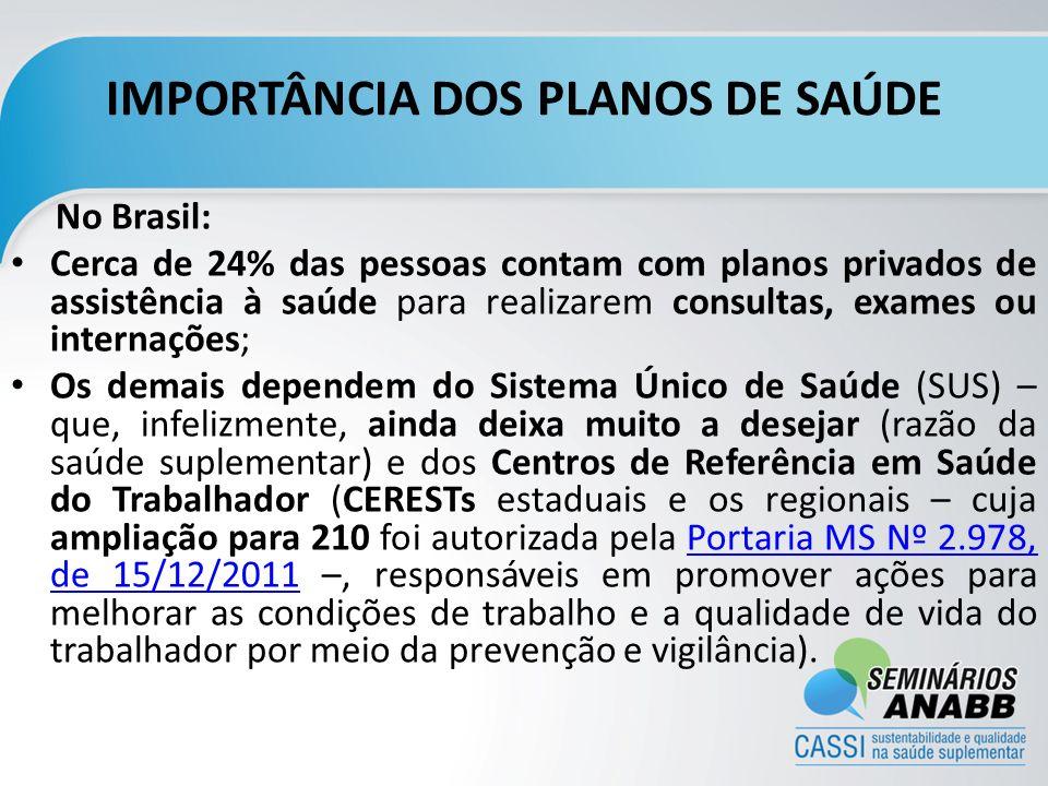 IMPORTÂNCIA DOS PLANOS DE SAÚDE No Brasil: Cerca de 24% das pessoas contam com planos privados de assistência à saúde para realizarem consultas, exame