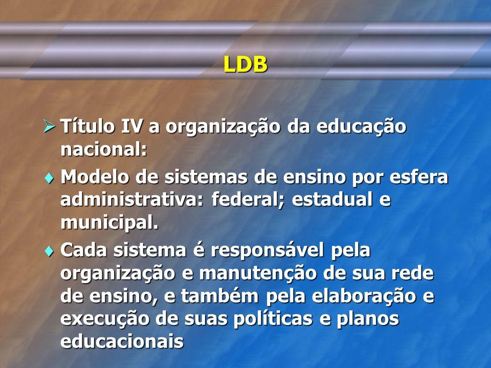 LDB Título IV a organização da educação nacional: Título IV a organização da educação nacional: Modelo de sistemas de ensino por esfera administrativa