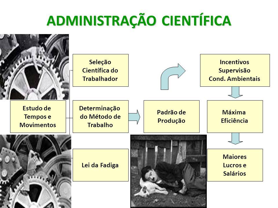Estudo de Tempos e Movimentos Lei da Fadiga Determinação do Método de Trabalho Seleção Científica do Trabalhador Padrão de Produção Incentivos Supervi