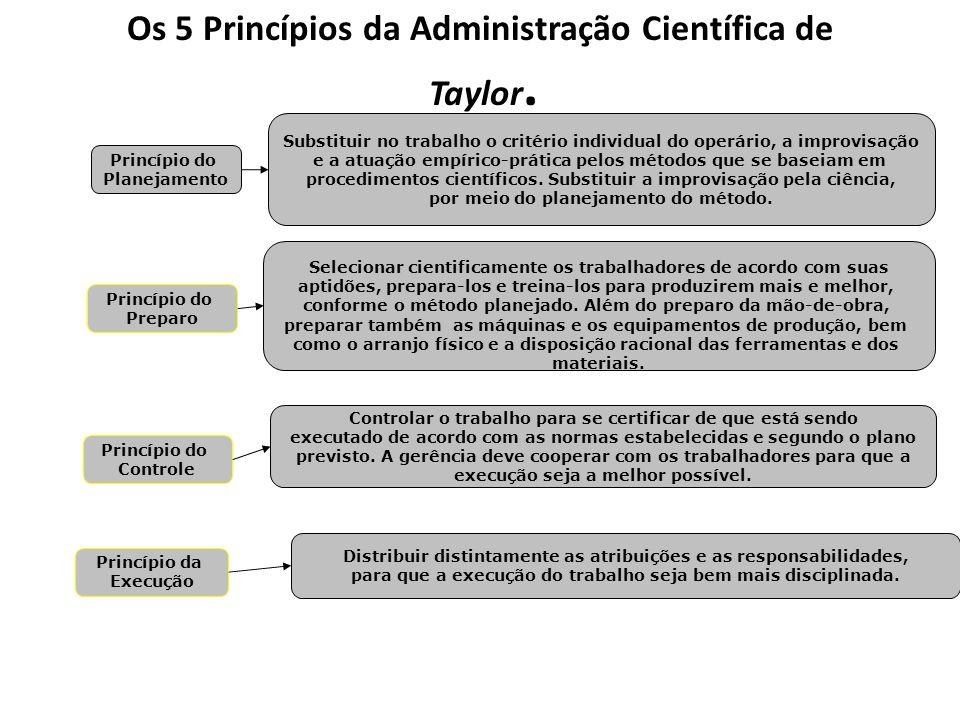 Os 5 Princípios da Administração Científica de Taylor. Princípio do Planejamento Substituir no trabalho o critério individual do operário, a improvisa