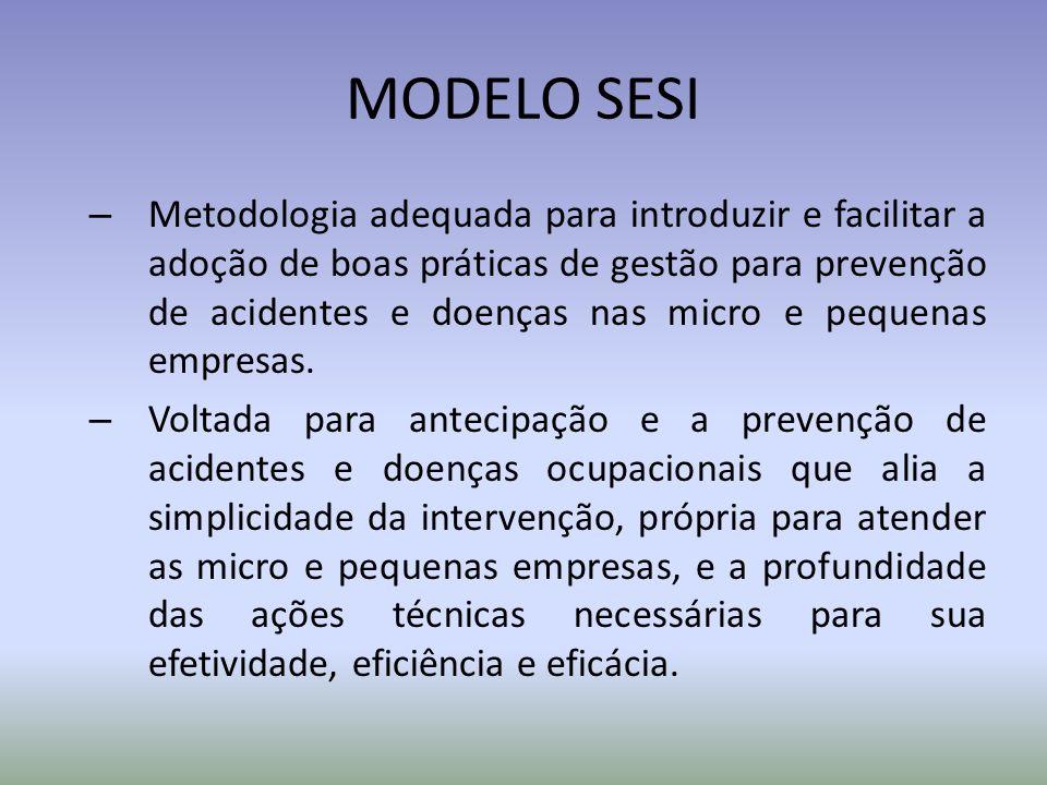 MODELO SESI – Metodologia adequada para introduzir e facilitar a adoção de boas práticas de gestão para prevenção de acidentes e doenças nas micro e p