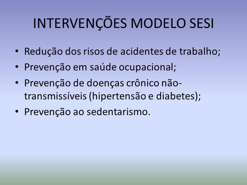 INTERVENÇÕES MODELO SESI Redução dos risos de acidentes de trabalho; Prevenção em saúde ocupacional; Prevenção de doenças crônico não- transmissíveis (hipertensão e diabetes); Prevenção ao sedentarismo.