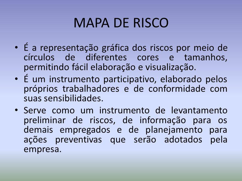 MAPA DE RISCO É a representação gráfica dos riscos por meio de círculos de diferentes cores e tamanhos, permitindo fácil elaboração e visualização. É