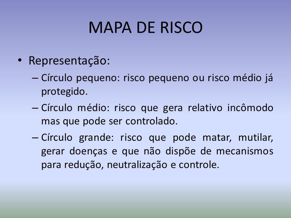 MAPA DE RISCO Representação: – Círculo pequeno: risco pequeno ou risco médio já protegido. – Círculo médio: risco que gera relativo incômodo mas que p
