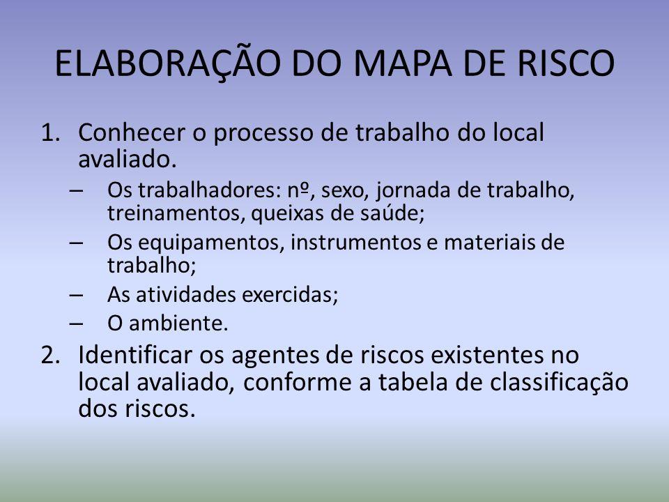 ELABORAÇÃO DO MAPA DE RISCO 1.Conhecer o processo de trabalho do local avaliado.