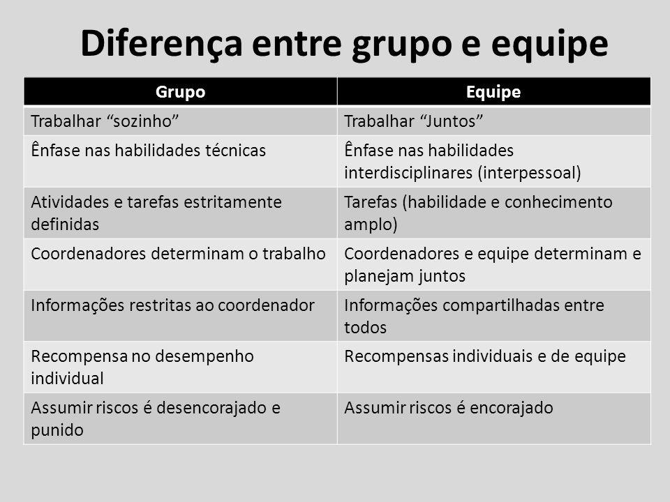 Diferença entre grupo e equipe GrupoEquipe Trabalhar sozinhoTrabalhar Juntos Ênfase nas habilidades técnicasÊnfase nas habilidades interdisciplinares