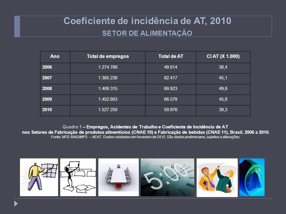 Coeficiente de incidência de AT, 2010 SETOR DE ALIMENTAÇÃO AnoTotal de empregosTotal de ATCI AT (X 1.000) 20061.274.78649.01438,4 20071.385.23862.4174