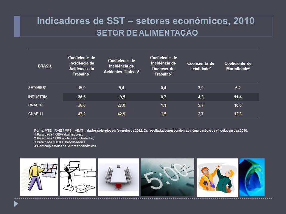 Indicadores de SST – setores econômicos, 2010 SETOR DE ALIMENTAÇÃO BRASIL Coeficiente de incidência de Acidentes do Trabalho 1 Coeficiente de Incidênc