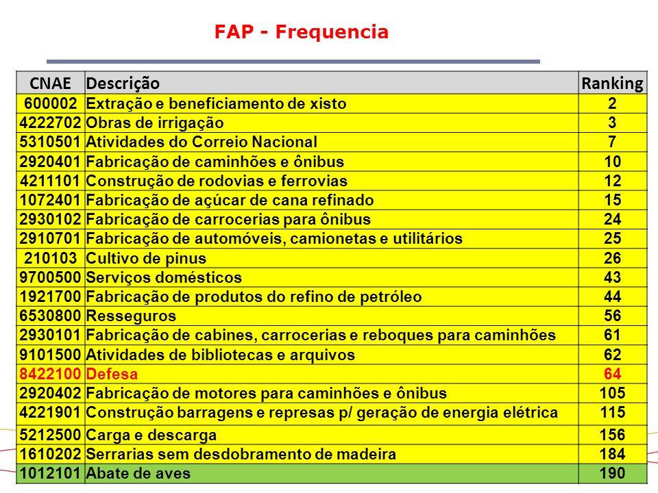 21 FAP - Frequencia CNAEDescriçãoRanking 600002Extração e beneficiamento de xisto2 4222702Obras de irrigação3 5310501Atividades do Correio Nacional7 2