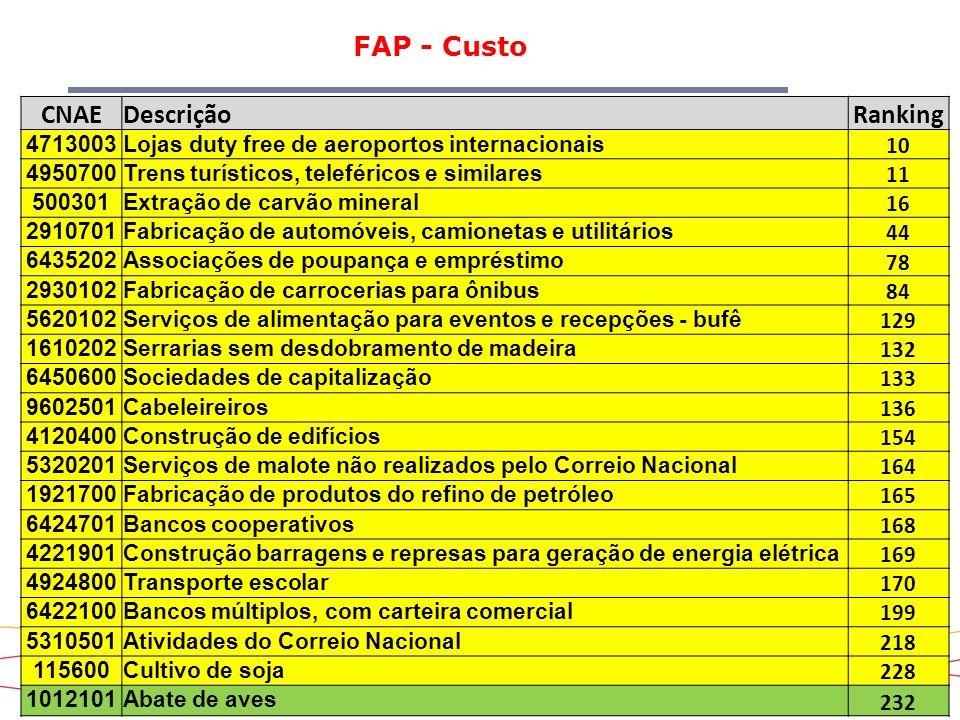 23 FAP - Custo CNAEDescriçãoRanking 4713003Lojas duty free de aeroportos internacionais 10 4950700Trens turísticos, teleféricos e similares 11 500301E