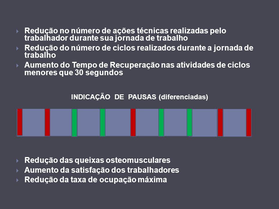 Redução no número de ações técnicas realizadas pelo trabalhador durante sua jornada de trabalho Redução do número de ciclos realizados durante a jorna