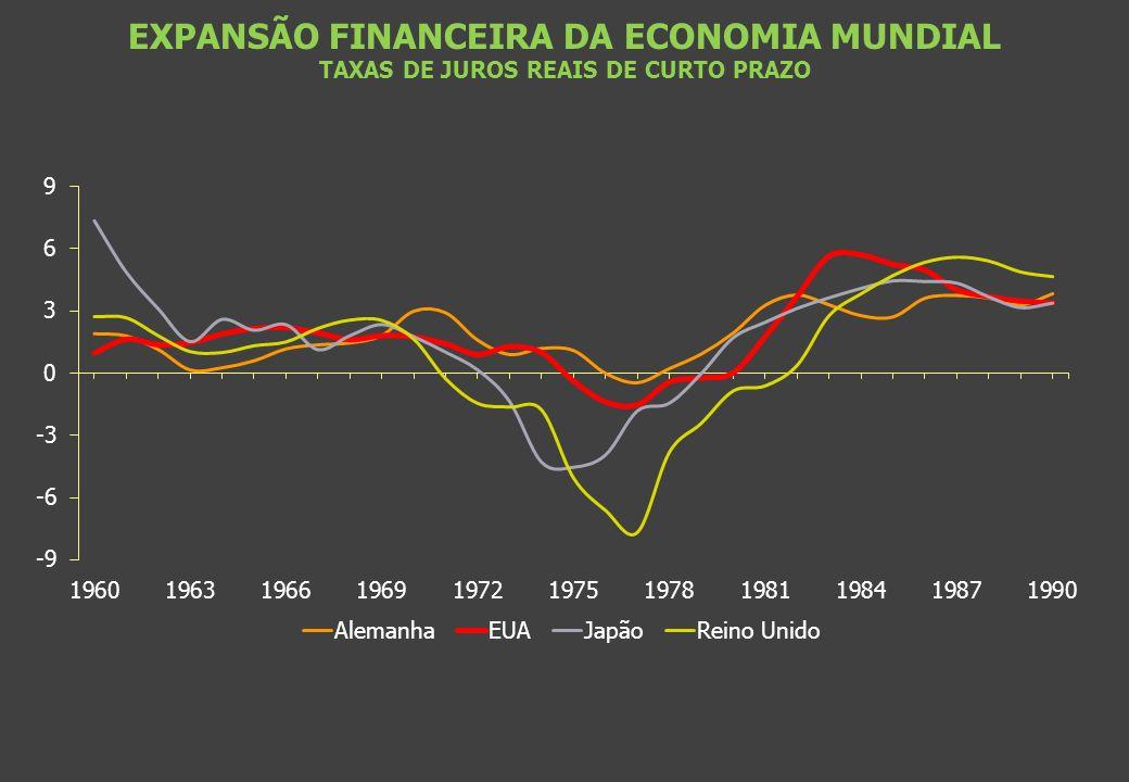 EXPANSÃO FINANCEIRA DA ECONOMIA MUNDIAL TAXAS DE JUROS REAIS DE CURTO PRAZO