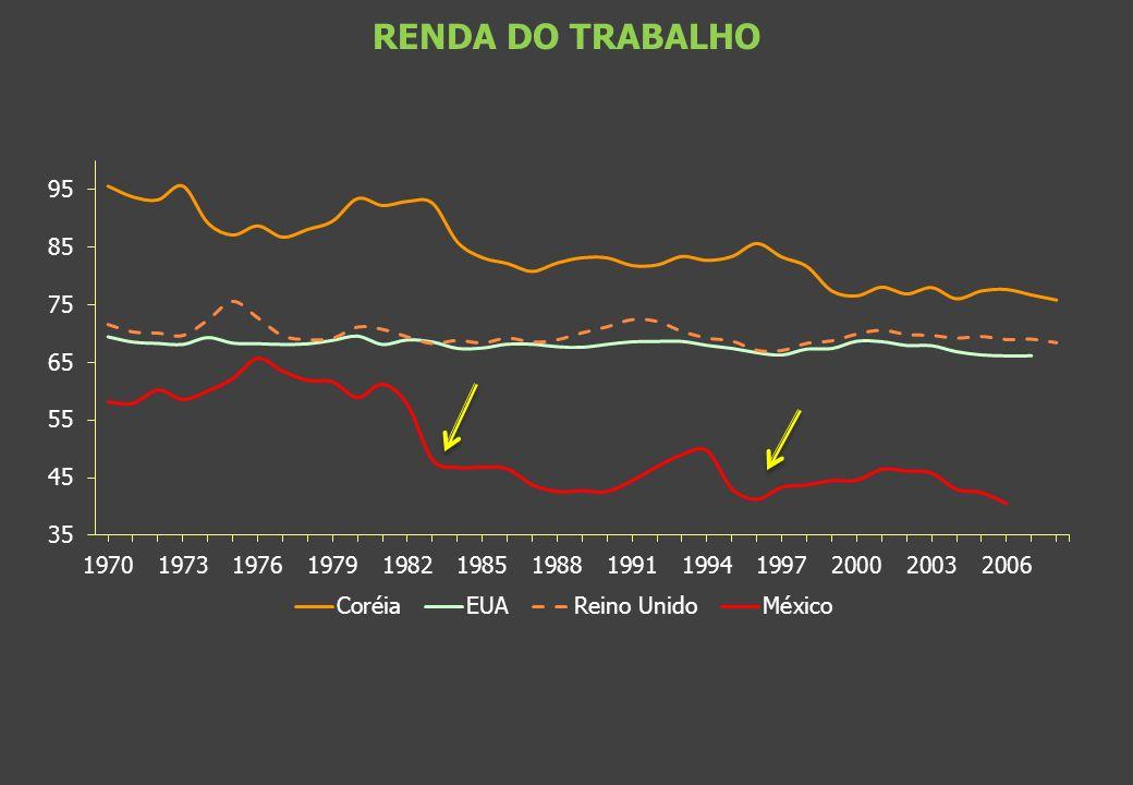 RENDA DO TRABALHO