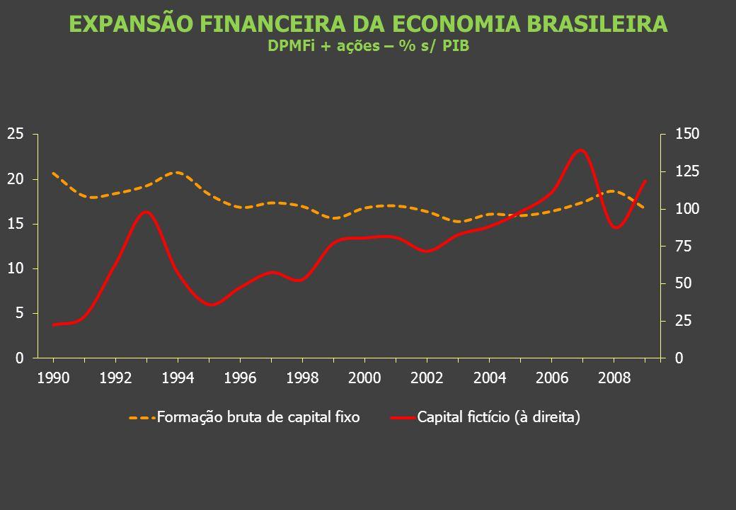 EXPANSÃO FINANCEIRA DA ECONOMIA BRASILEIRA DPMFi + ações – % s/ PIB