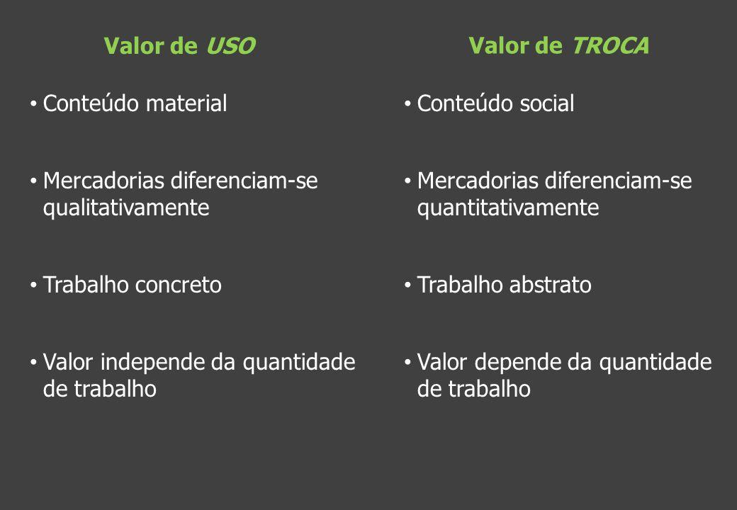 Valor de USO Conteúdo material Mercadorias diferenciam-se qualitativamente Trabalho concreto Valor independe da quantidade de trabalho Valor de TROCA