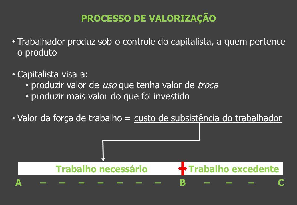 PROCESSO DE VALORIZAÇÃO Trabalhador produz sob o controle do capitalista, a quem pertence o produto Capitalista visa a: produzir valor de uso que tenh