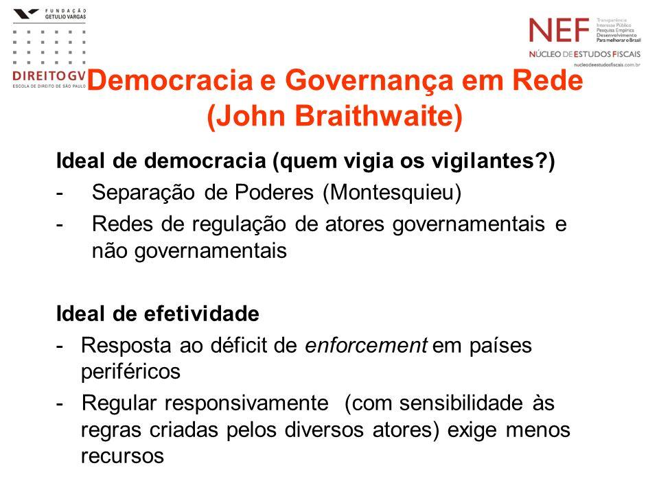 Democracia e Governança em Rede (John Braithwaite) Ideal de democracia (quem vigia os vigilantes?) -Separação de Poderes (Montesquieu) -Redes de regul