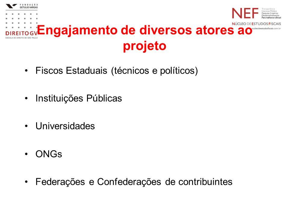 Engajamento de diversos atores ao projeto Fiscos Estaduais (técnicos e políticos) Instituições Públicas Universidades ONGs Federações e Confederações de contribuintes