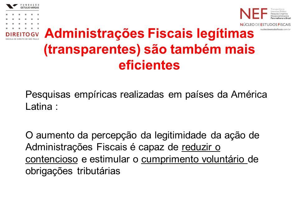 Administrações Fiscais legítimas (transparentes) são também mais eficientes Pesquisas empíricas realizadas em países da América Latina : O aumento da percepção da legitimidade da ação de Administrações Fiscais é capaz de reduzir o contencioso e estimular o cumprimento voluntário de obrigações tributárias