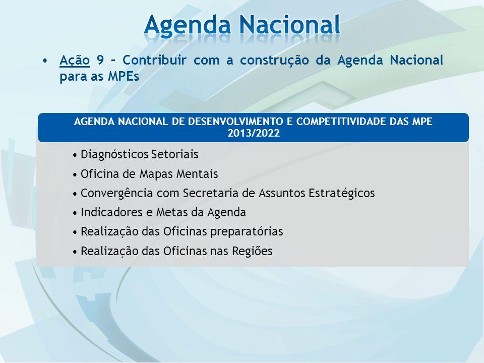 Ação 9 – Contribuir com a construção da Agenda Nacional para as MPEs Diagnósticos Setoriais Oficina de Mapas Mentais Convergência com Secretaria de Assuntos Estratégicos Indicadores e Metas da Agenda Realização das Oficinas preparatórias Realização das Oficinas nas Regiões AGENDA NACIONAL DE DESENVOLVIMENTO E COMPETITIVIDADE DAS MPE 2013/2022
