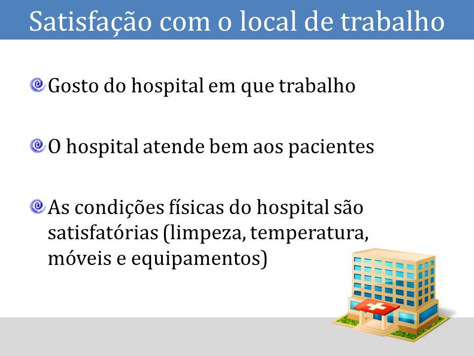 Satisfação com o local de trabalho Gosto do hospital em que trabalho O hospital atende bem aos pacientes As condições físicas do hospital são satisfatórias (limpeza, temperatura, móveis e equipamentos)