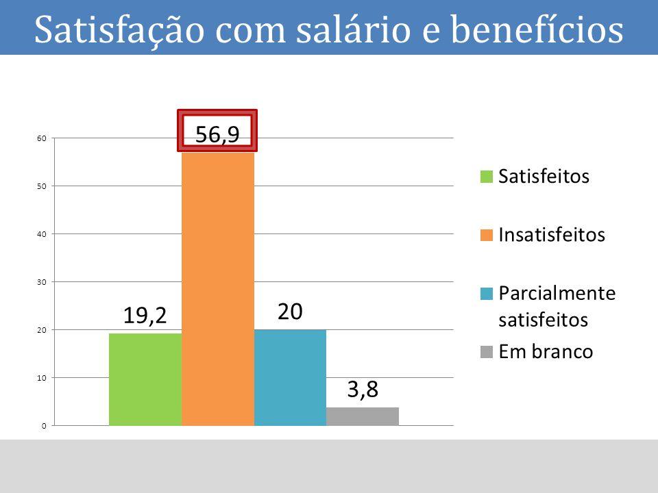 Satisfação com salário e benefícios