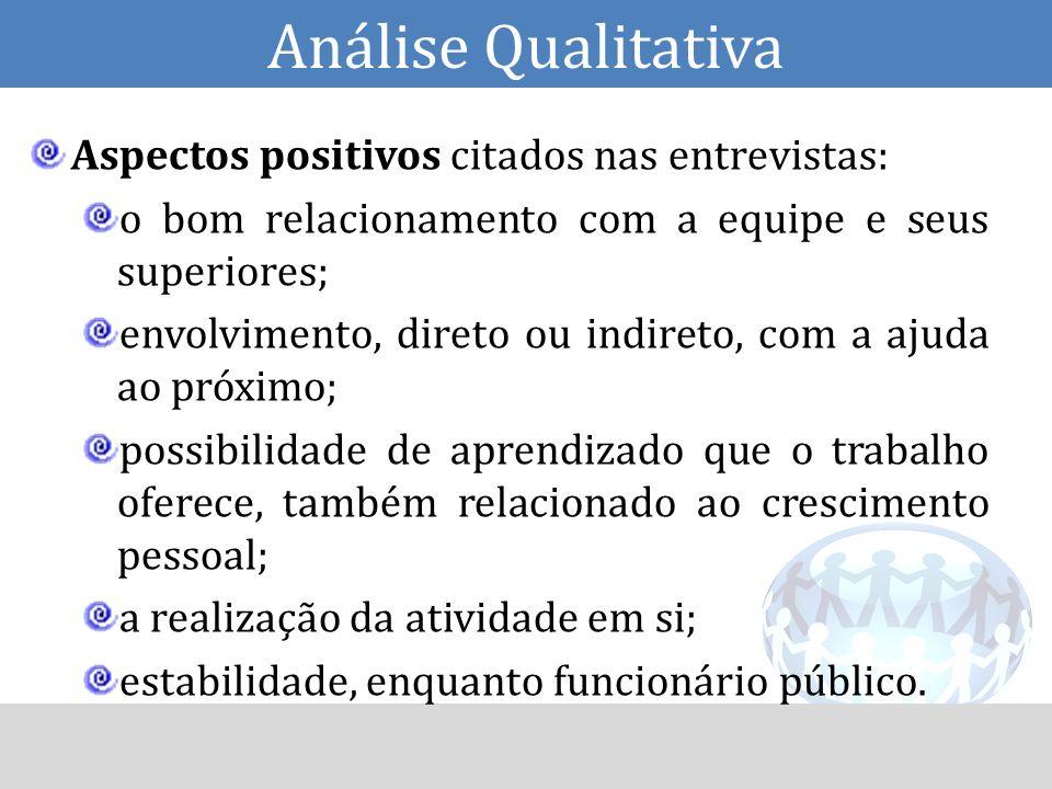 Análise Qualitativa Aspectos positivos citados nas entrevistas: o bom relacionamento com a equipe e seus superiores; envolvimento, direto ou indireto,