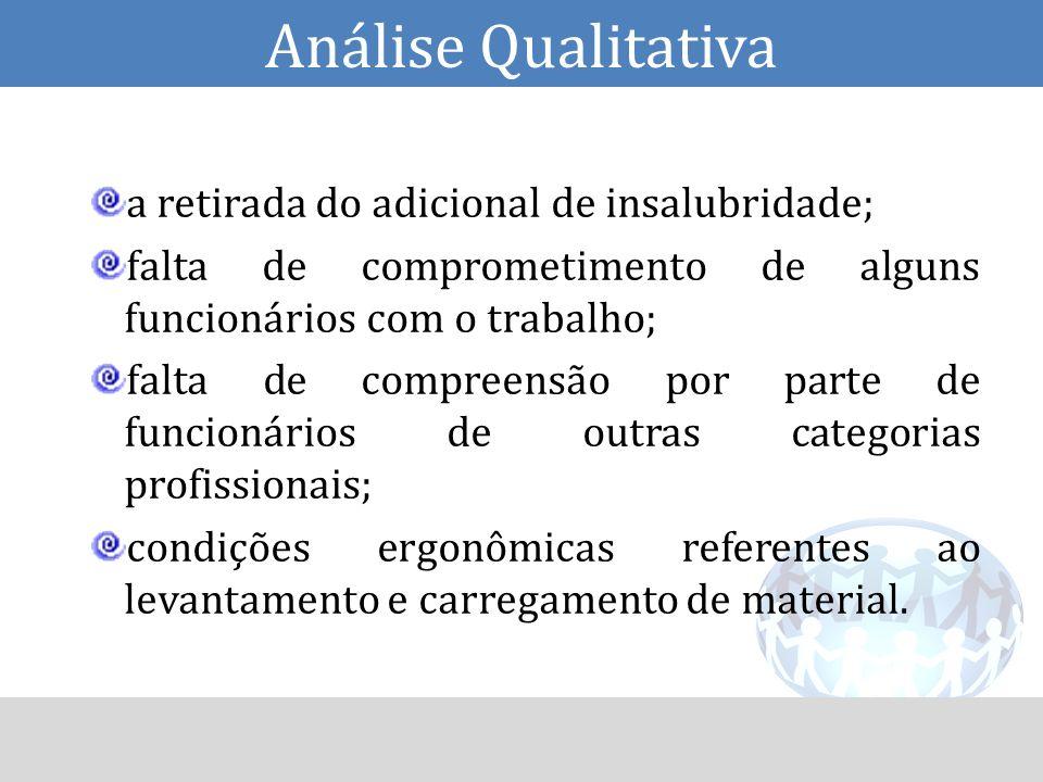 Análise Qualitativa a retirada do adicional de insalubridade; falta de comprometimento de alguns funcionários com o trabalho; falta de compreensão por