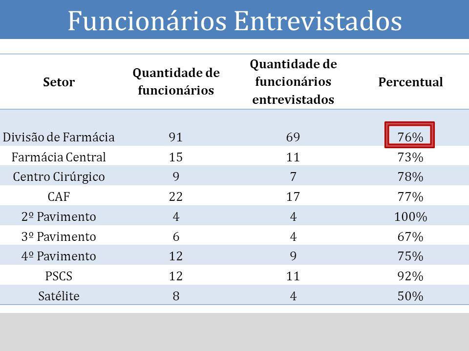 Setor Quantidade de funcionários Quantidade de funcionários entrevistados Percentual Divisão de Farmácia916976% Farmácia Central151173% Centro Cirúrgi