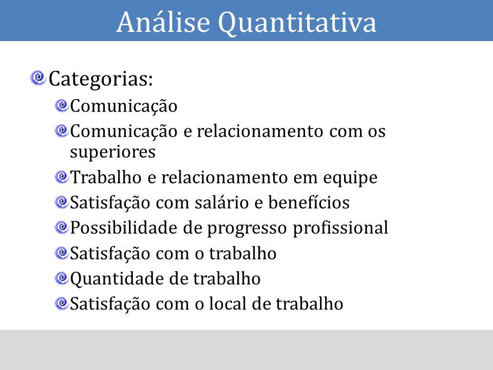 Categorias: Comunicação Comunicação e relacionamento com os superiores Trabalho e relacionamento em equipe Satisfação com salário e benefícios Possibi