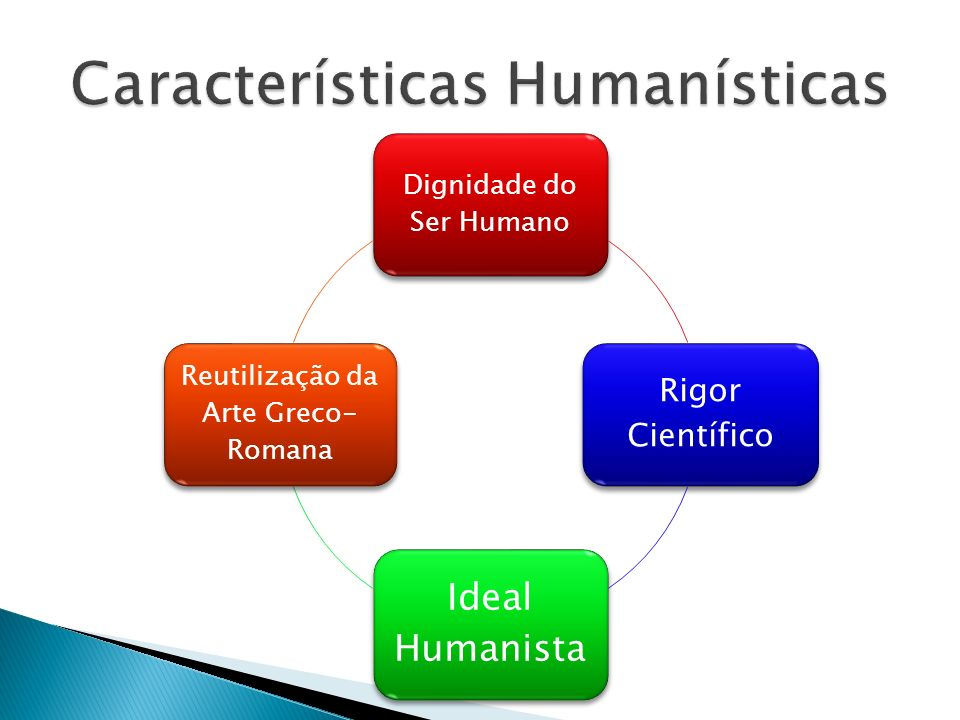 Dignidade do Ser Humano Rigor Científico Ideal Humanista Reutilização da Arte Greco- Romana