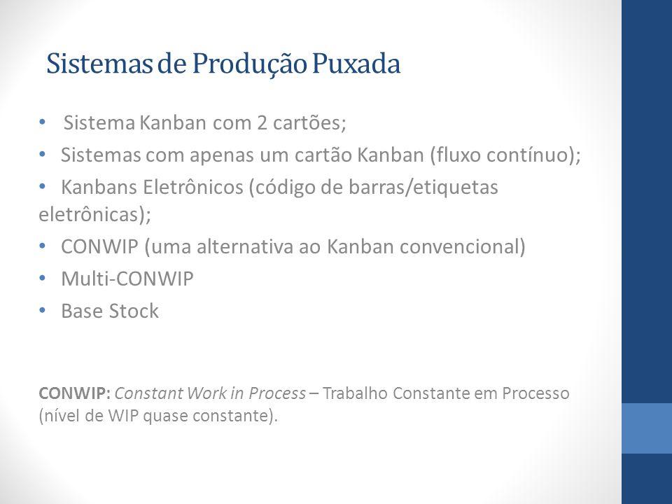 Sistemas de Produção Puxada Sistema Kanban com 2 cartões; Sistemas com apenas um cartão Kanban (fluxo contínuo); Kanbans Eletrônicos (código de barras/etiquetas eletrônicas); CONWIP (uma alternativa ao Kanban convencional) Multi-CONWIP Base Stock CONWIP: Constant Work in Process – Trabalho Constante em Processo (nível de WIP quase constante).